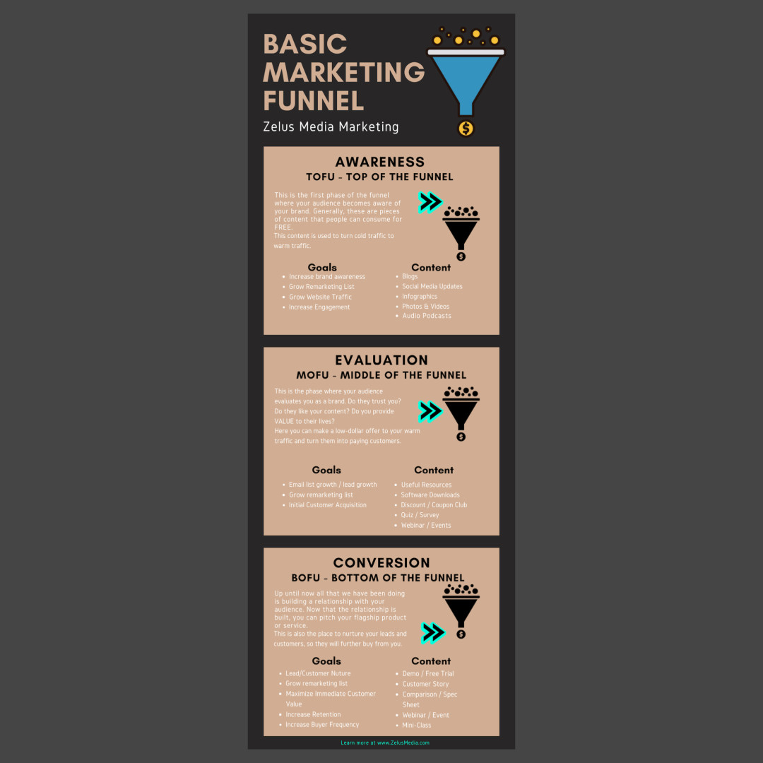 A basic digital marketing funnel any business can use.jpeg