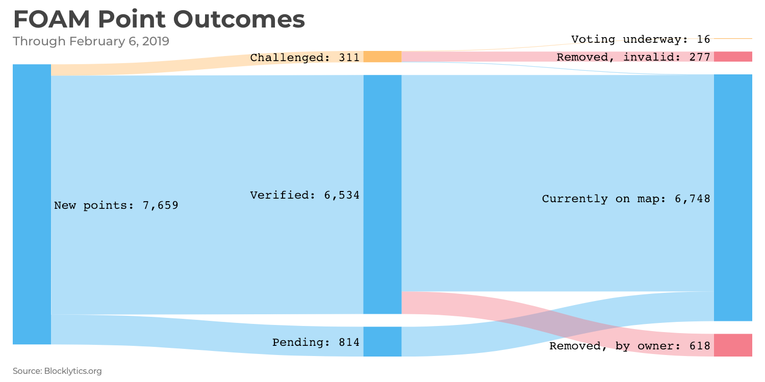 2019-02-06_FOAM Point Outcomes.png