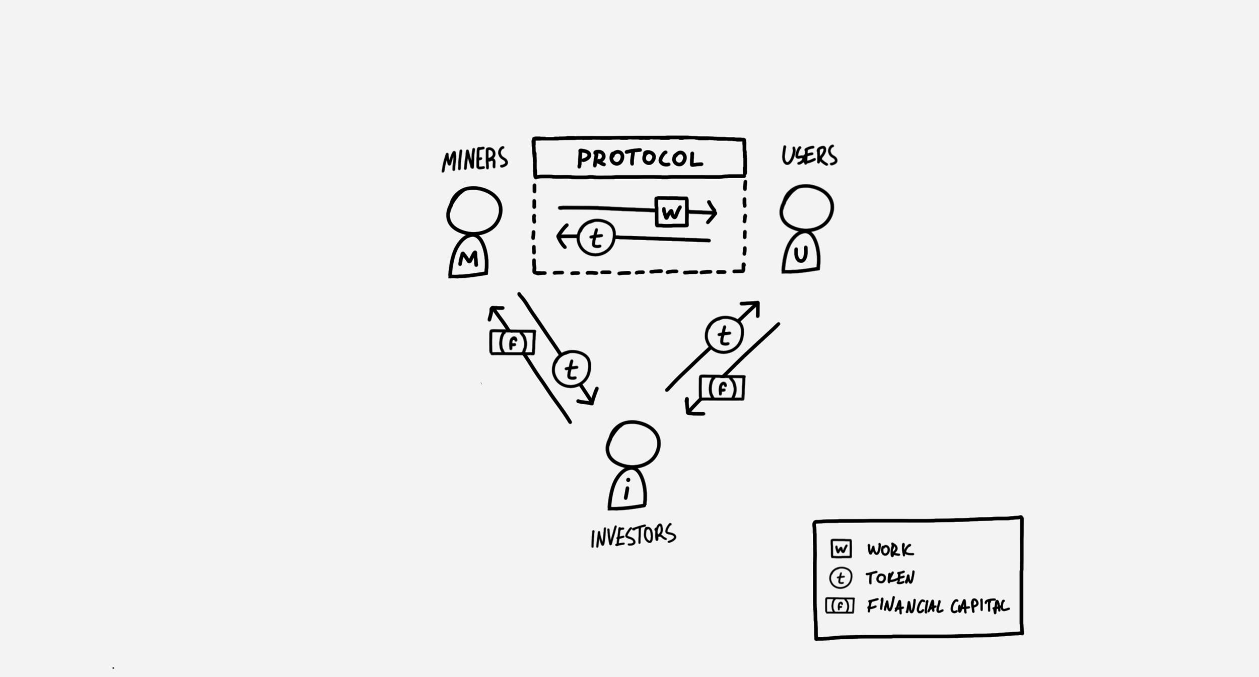 The Cryptoeconomic Circle