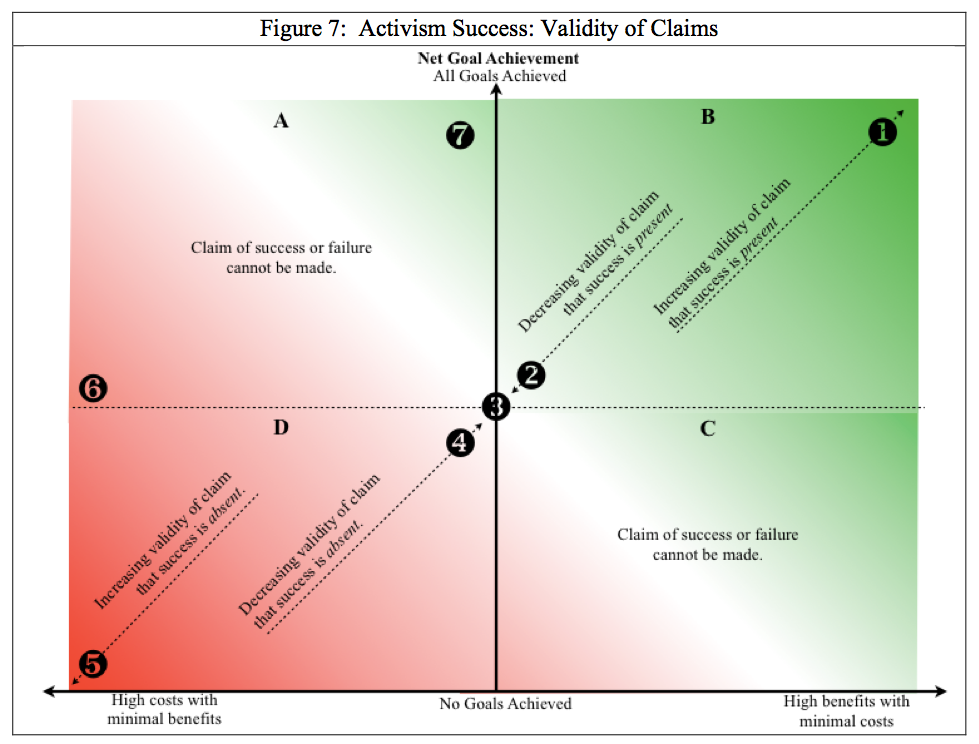 """Master's Thesis (2014) - """"Activism Success: A Concept Explication"""" was the title of my master's thesis.  In it, I proposed methods of operationalizing the tricky concept of success in the context of social impact and social change."""