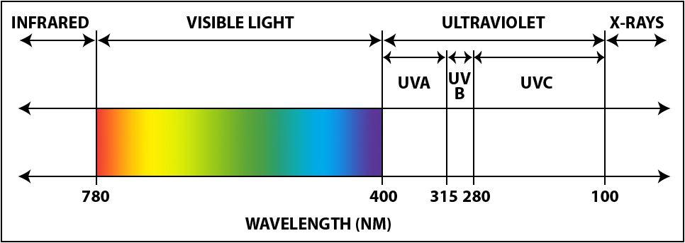 electromangetic-spectrum-uv.JPG