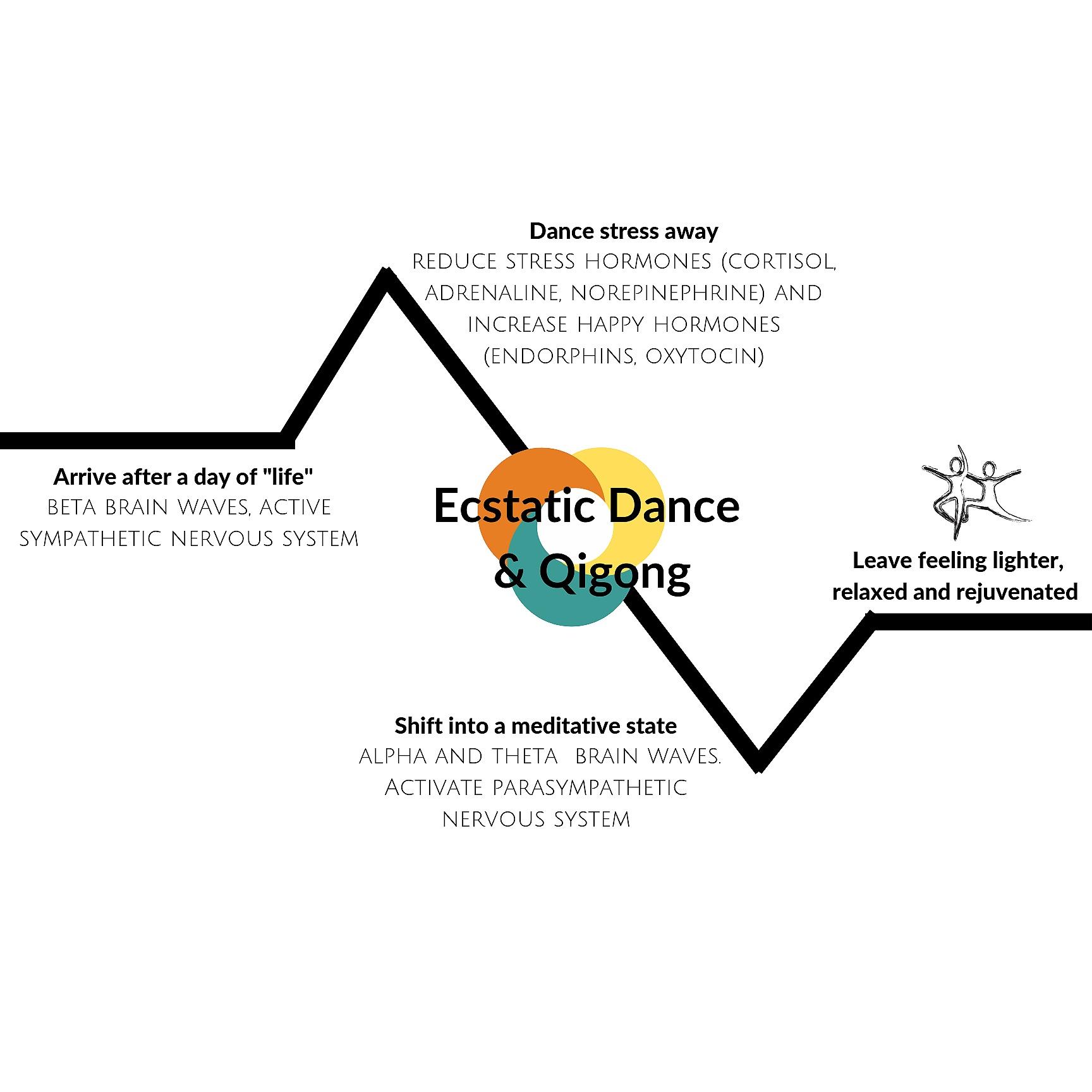 Ecstatic+Dance+and+Qigong+%283%29.jpg