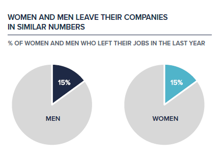 Source: 2018 LeanIn.org and McKinsey Women in The Workplace Study