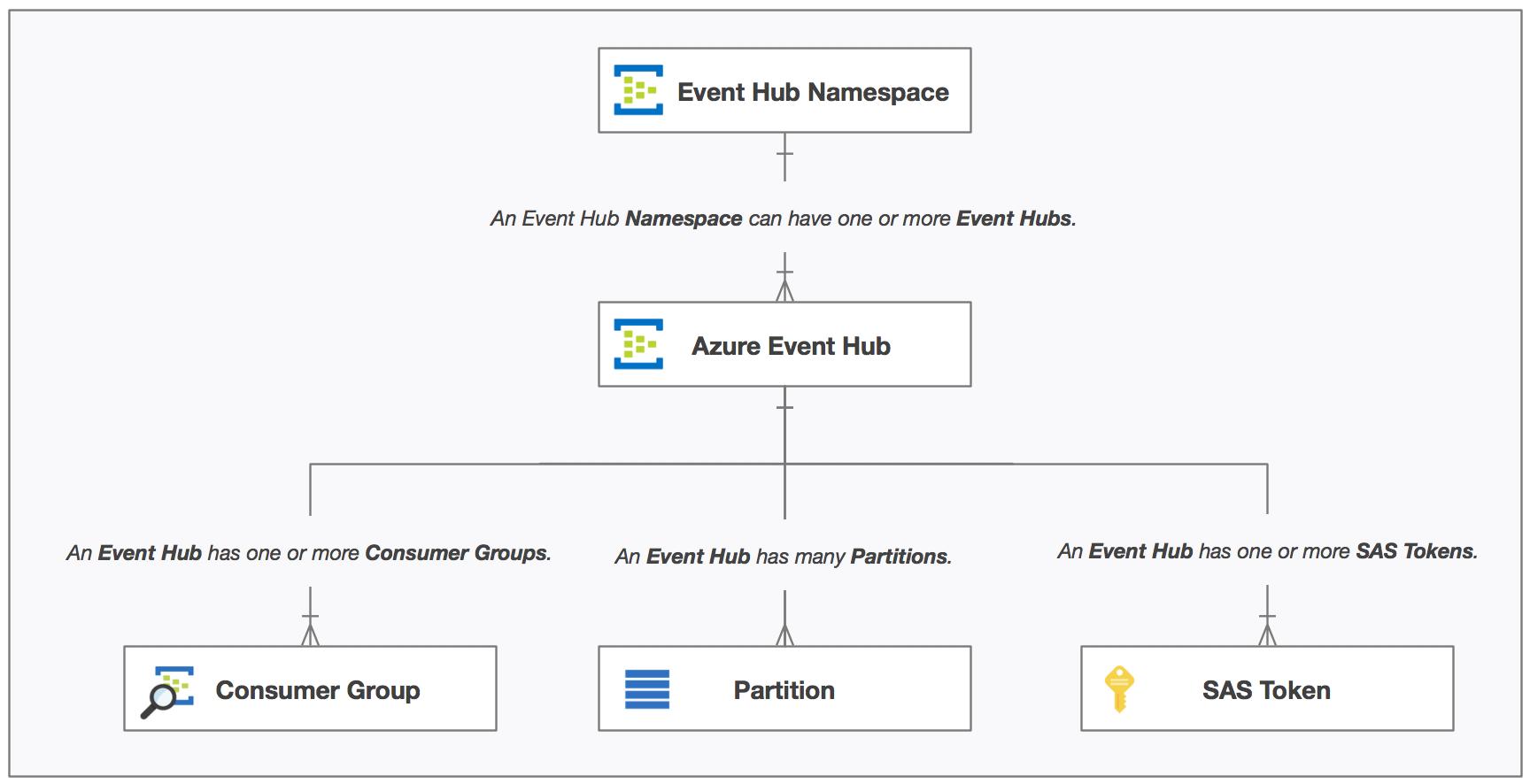 azure_event_hub_relationships.png