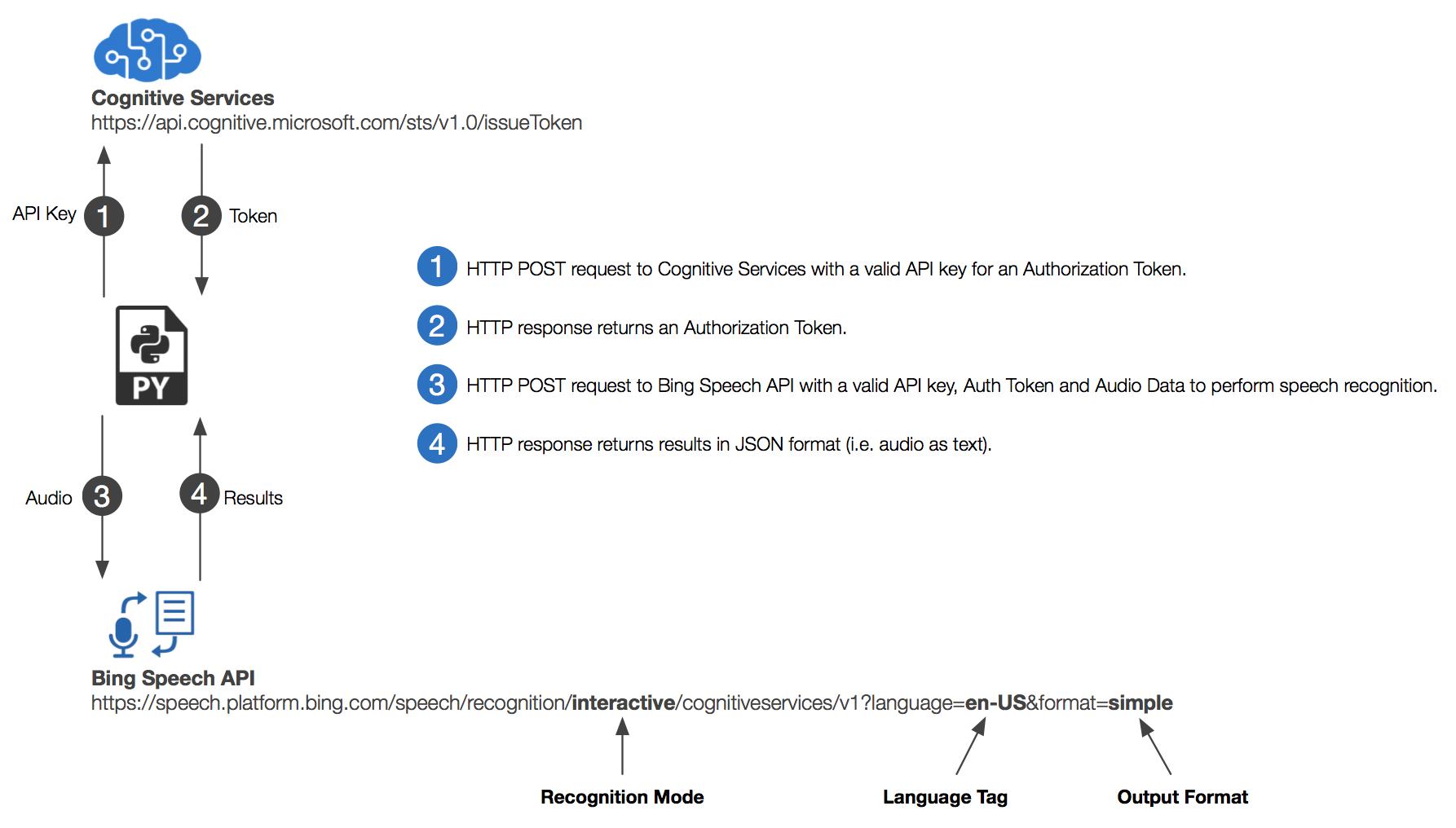 python_speech_to_text_flow.png