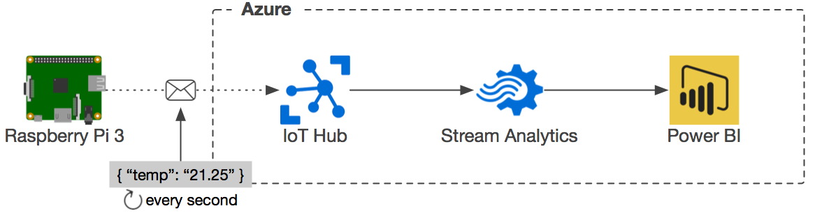 iot_hub_stream_analytics_power_bi.png