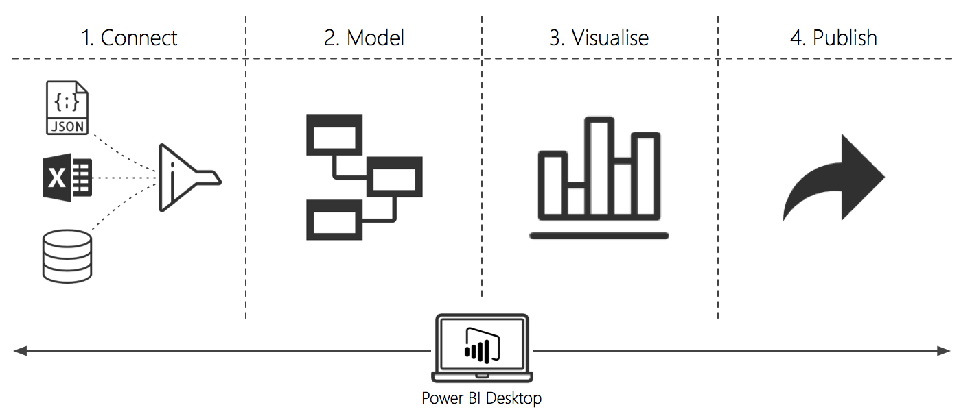 power_bi_data_to_insight_workflow.png