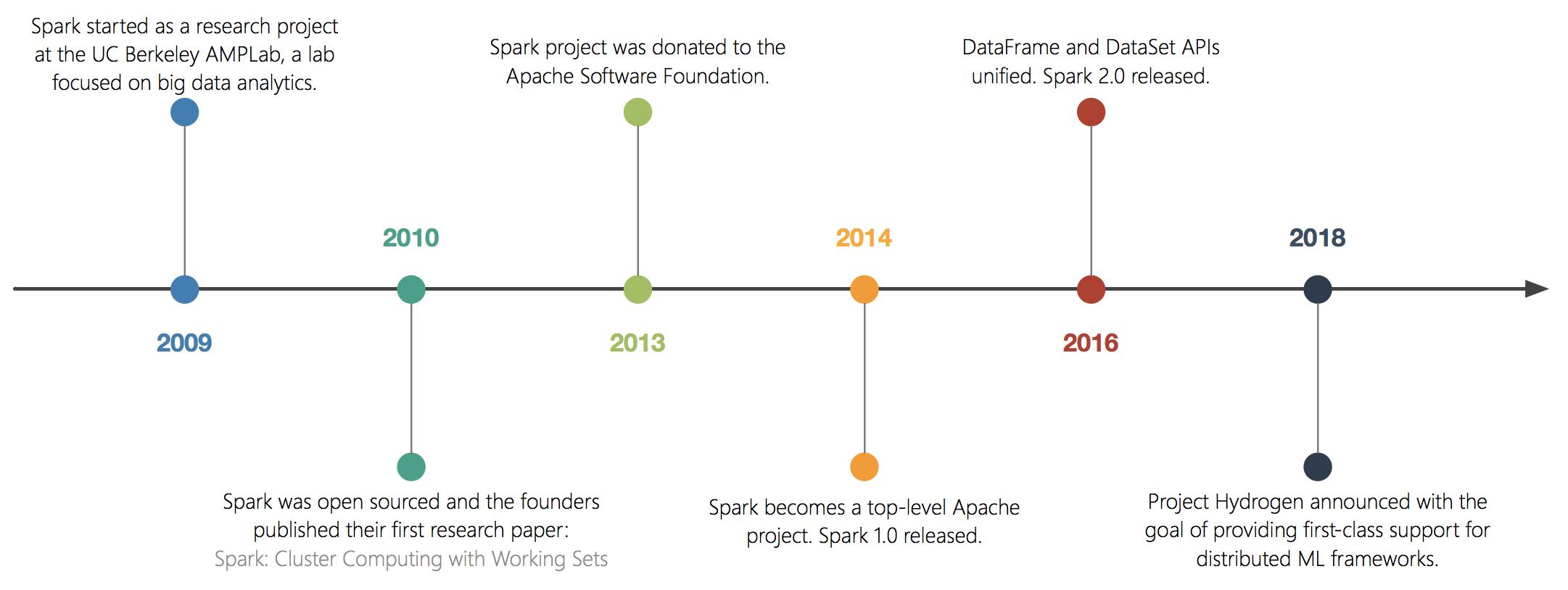 spark_history_timeline.png