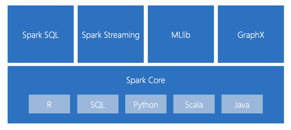 Getting Started with Apache Spark — Taygan