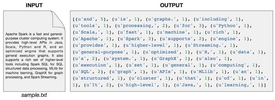 word_count_input_output_spark.jpg