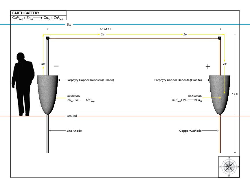 V3: Conceptual Model