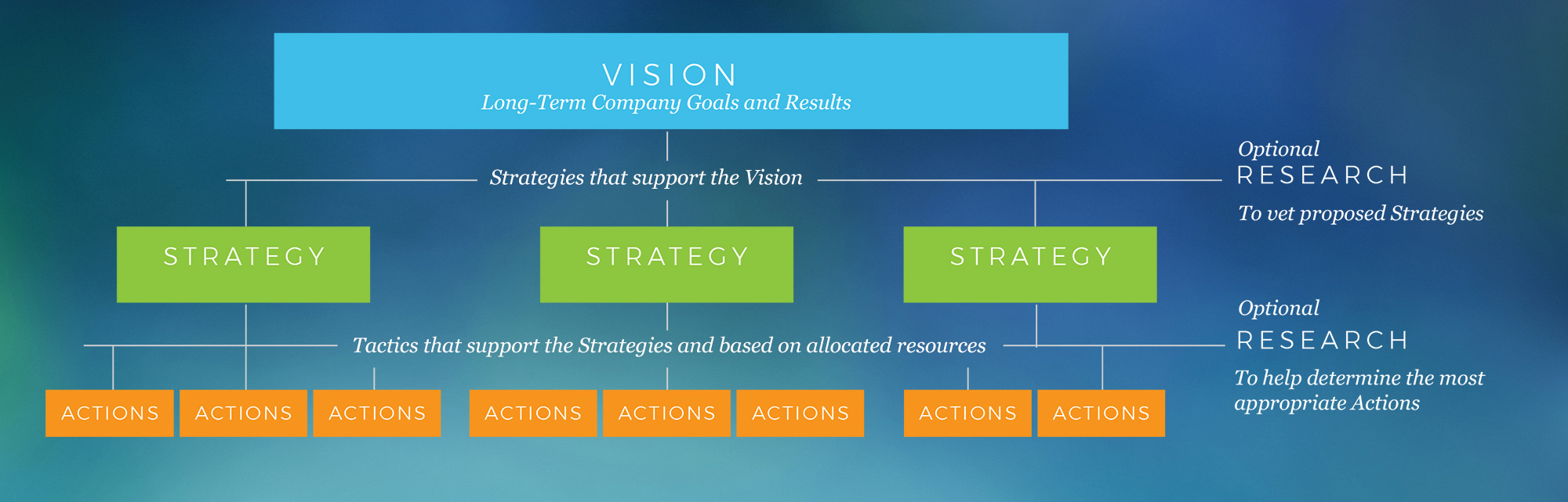 Vision-Strategy-Tactics-Blog.jpg