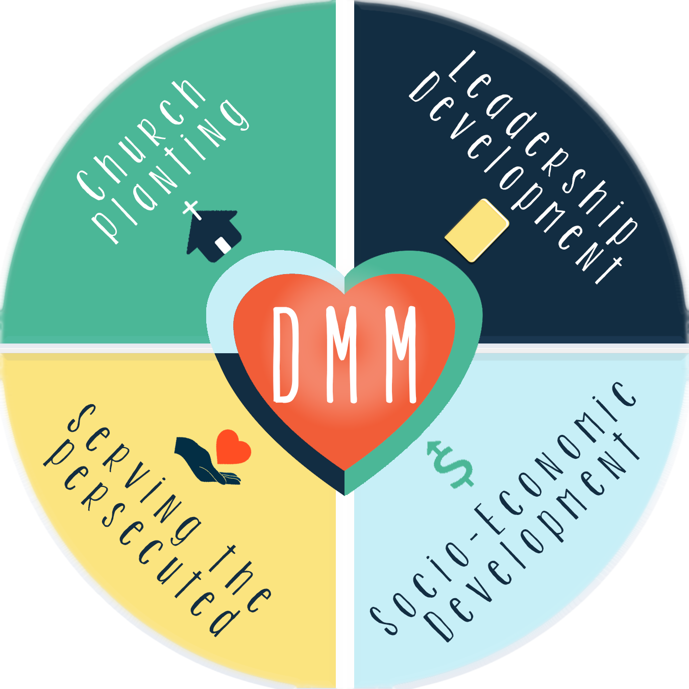 What's DMM? - Disciple Making Movement (DMM) is the heartbeat of Lifeway Mission International. We are passionately committed to making disciples who make disciples by engaging with our local communities to meet the immediate needs of the people. We believe that through practical love people will discover eternal truth.