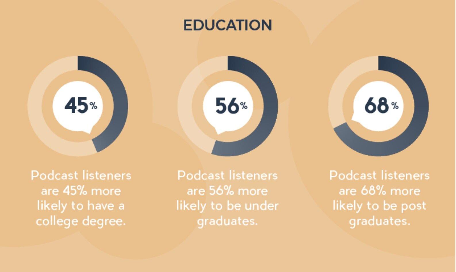 Source: Gavin Whitner  https://musicoomph.com/podcast-statistics/