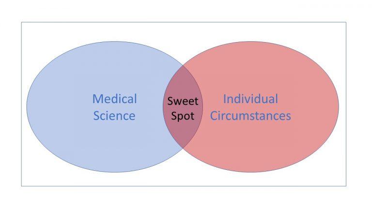 Sweet-Spot-Diagram-2017-768x432.jpg