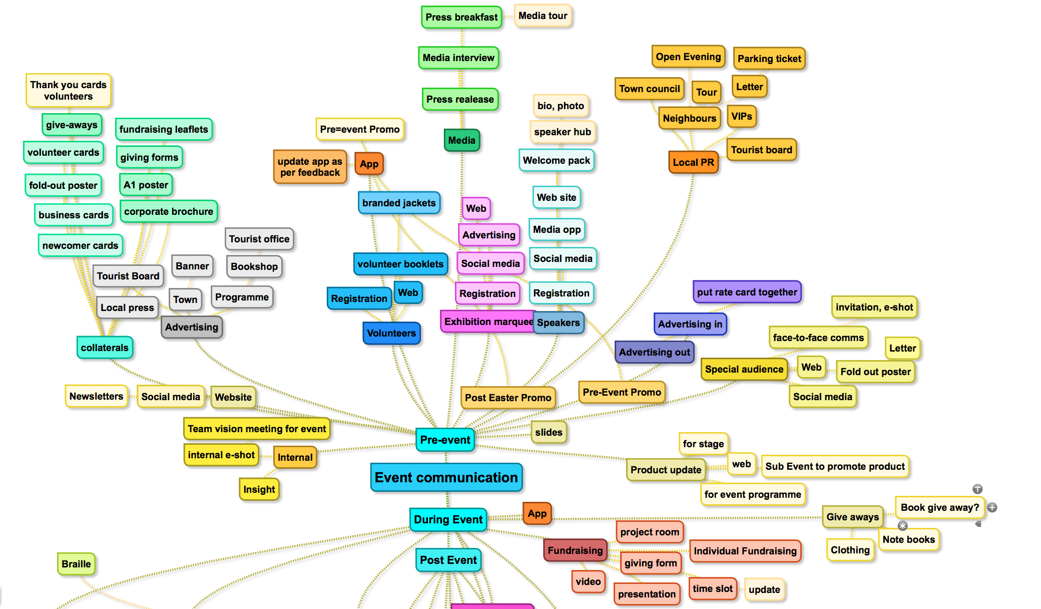 mind map events.png