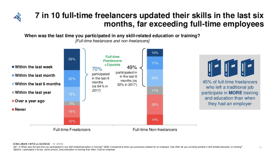 https://www.upwork.com/i/freelancing-in-america/2018/