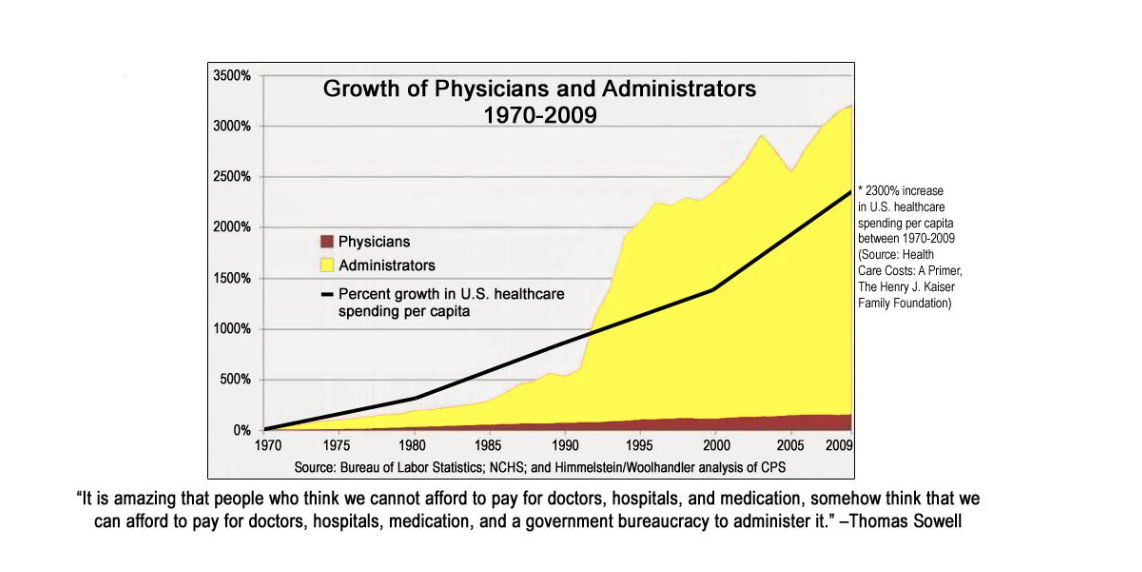 This graphic, made with data from the U.S. Government shows how the cost of healthcare has risen over the past several decades in proportion to the rise in administrators, who do not actually provide healthcare to patients. We believe that the best way to cut administrative costs in medicine is to eliminate as many administrators as possible.