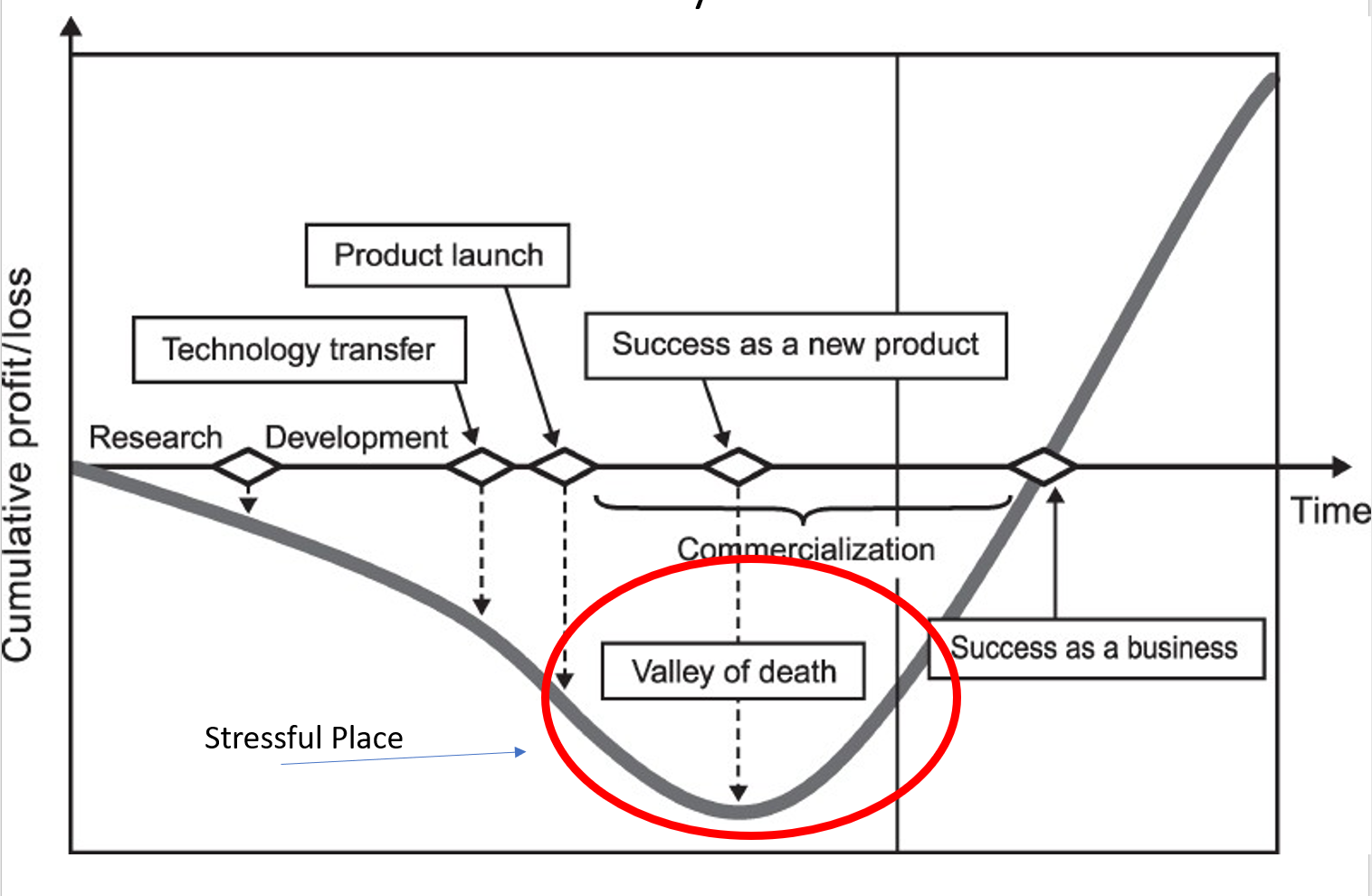 Valley_of_death.png