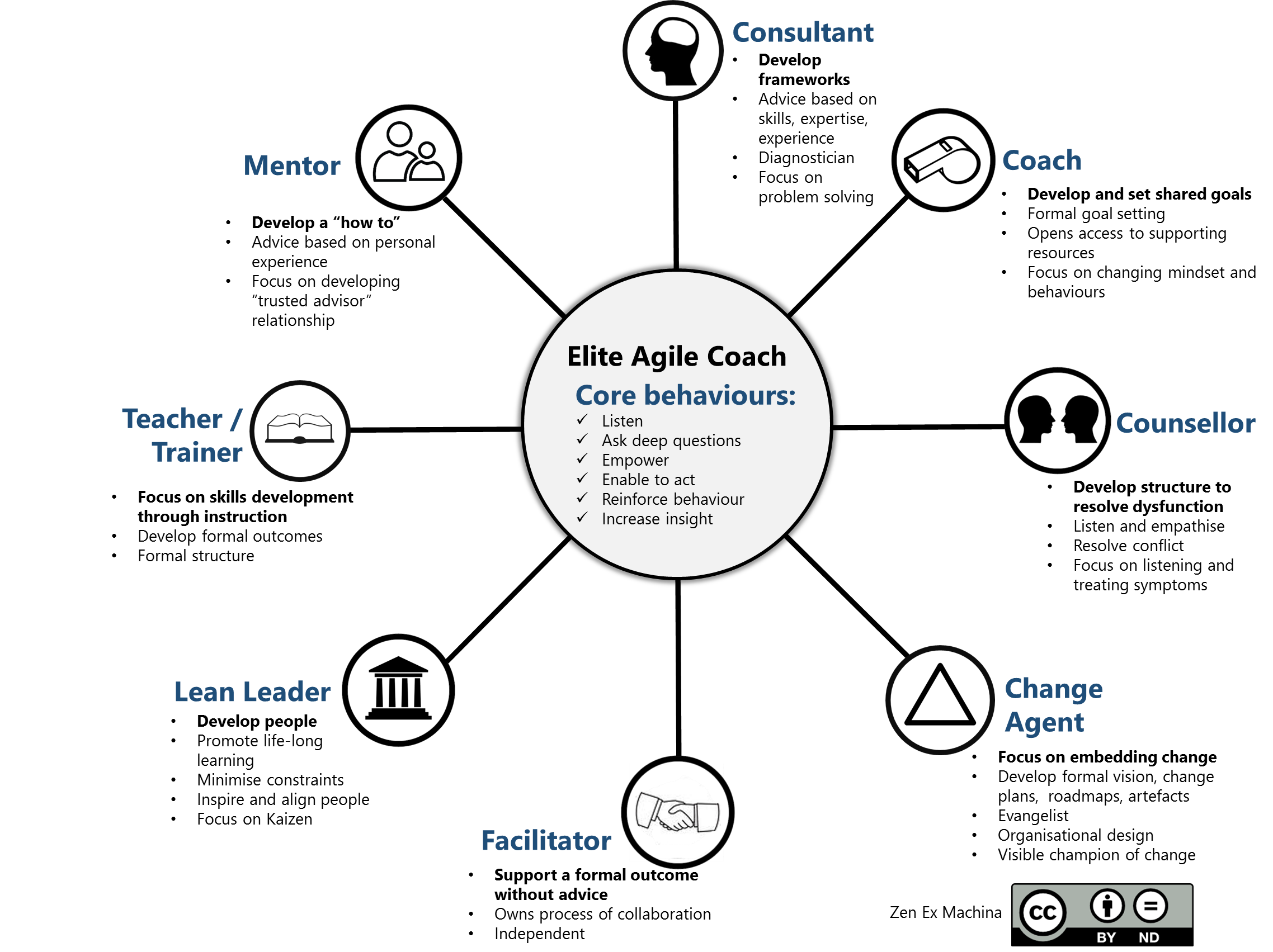 8-elements-of-agile-coaching.png