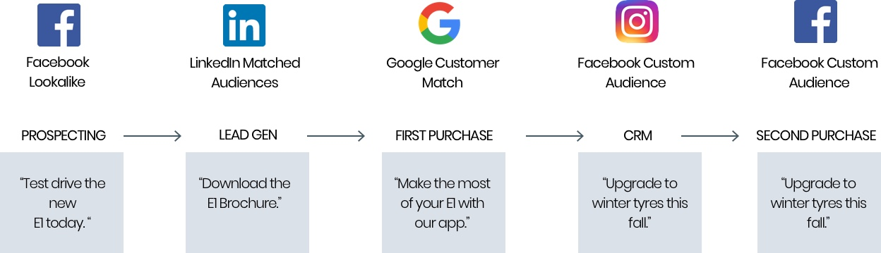 Zoho Facebook Custom Audience Sync