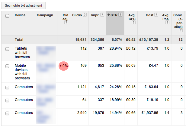Google AdWords Bid Adjustment