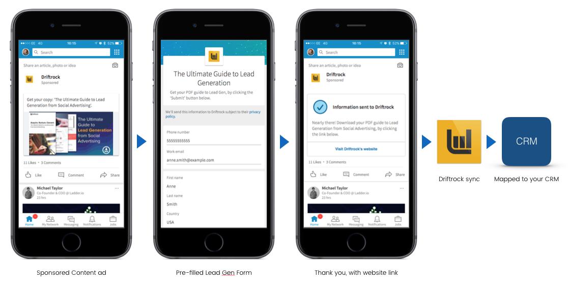 LinkedIn Lead Generation Form Journey