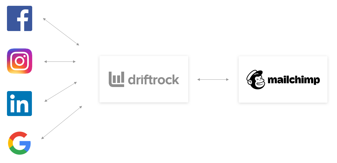 Driftrock and Infusionsoft Sync