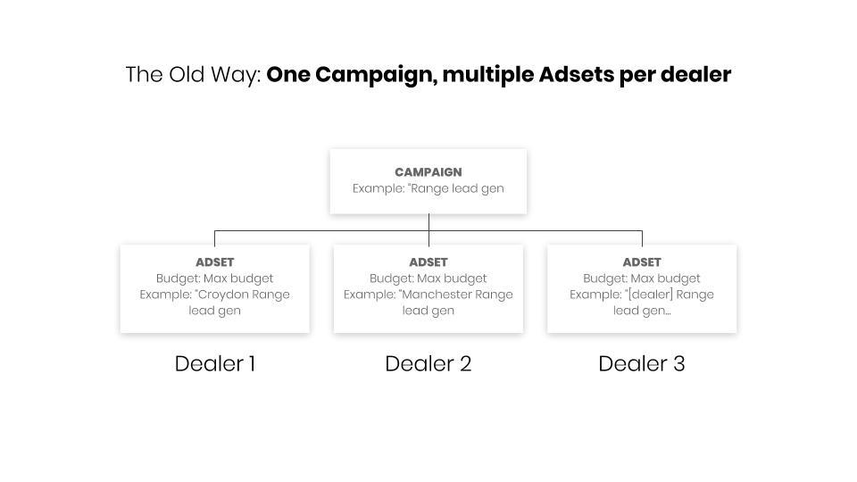 Dealer marketing facebook structure.jpg