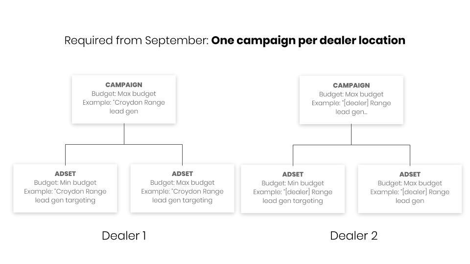 Dealer marketing facebook structure (1).jpg