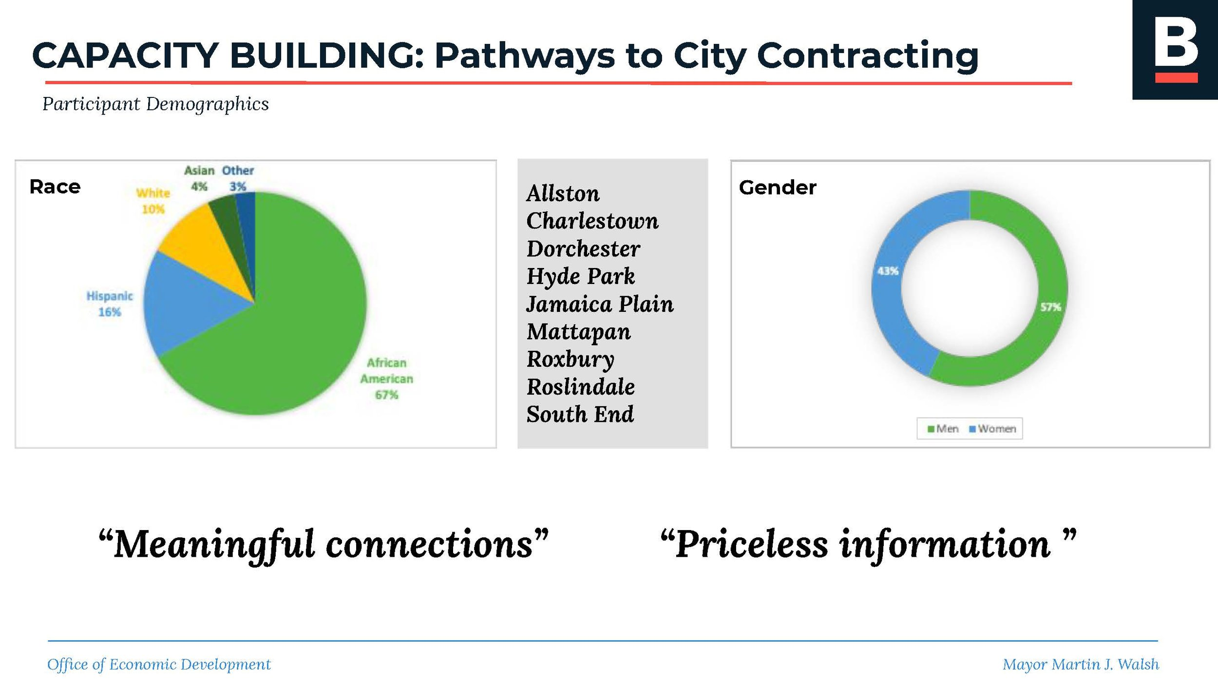 5.2_City Council Hearing_Equity in City of Boston Contracts_Page_06.jpg