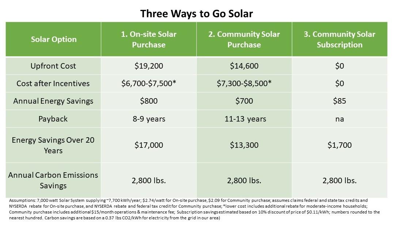 3 Ways to Go Solar - chart.jpg