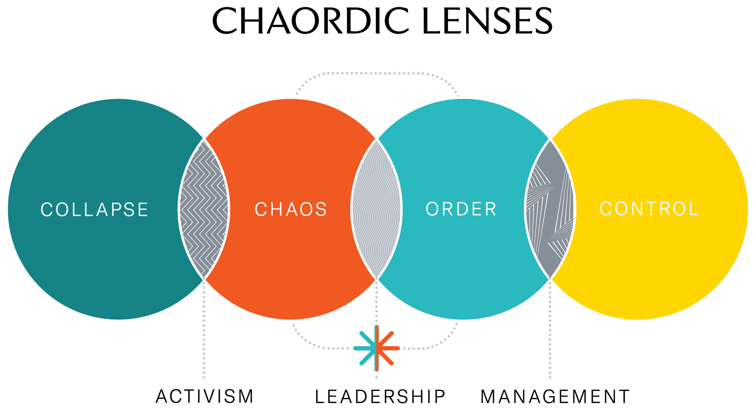 TO_Infographic_Chaordic-lenses_V2.jpg