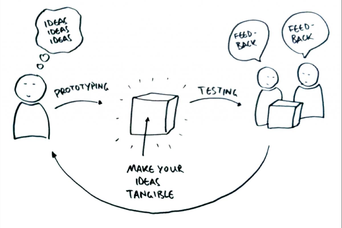 Presentation: Beliefs & Prototyping -