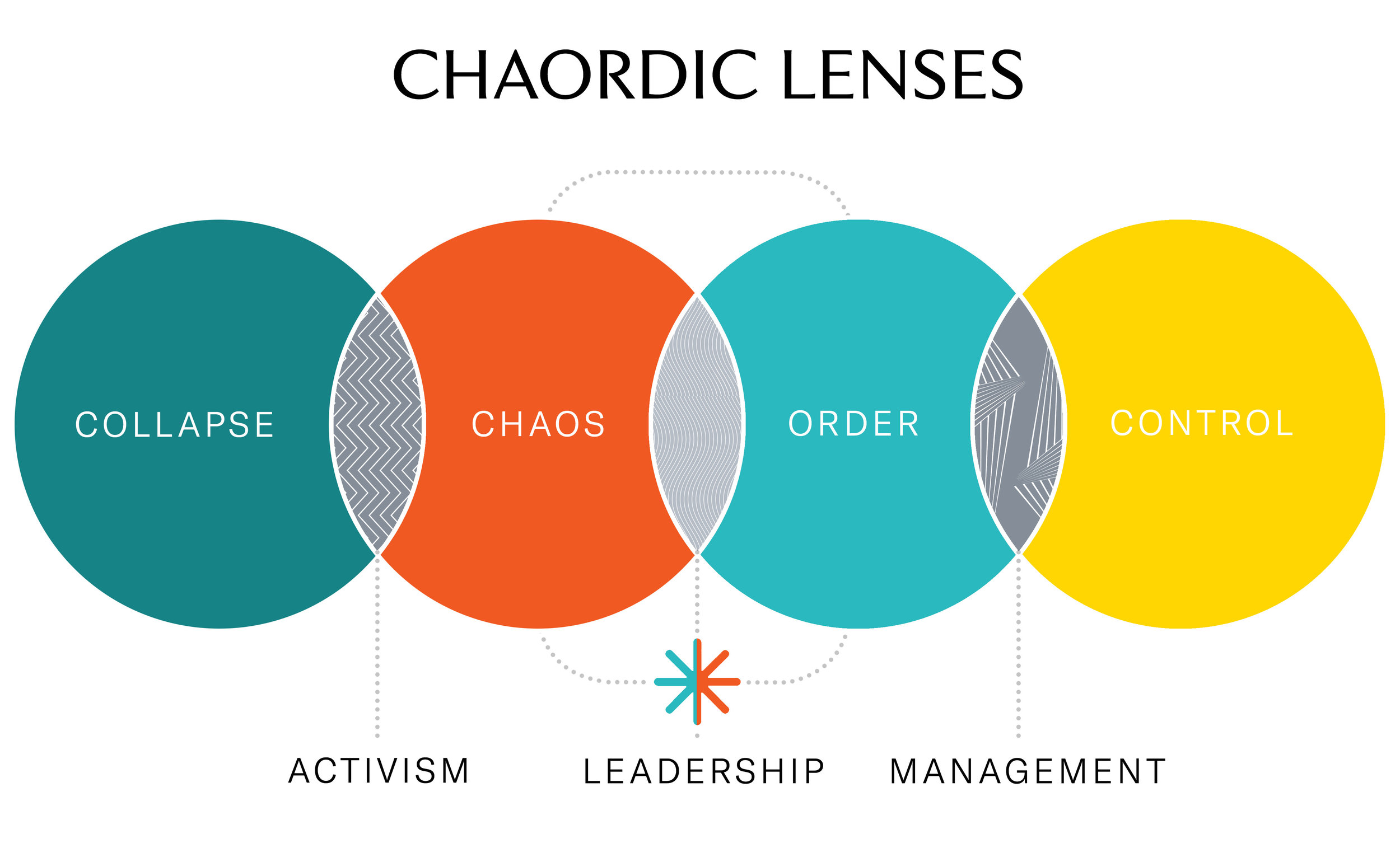 TO_Infographic_Chaordic-lenses.jpg