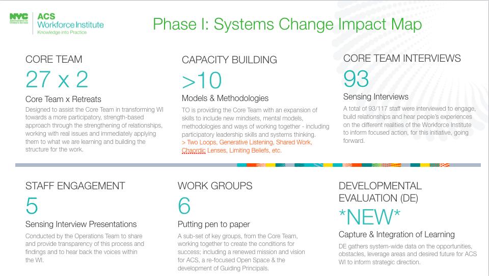 PHASE I: SYSTEMS CHANGE IMPACT MAP