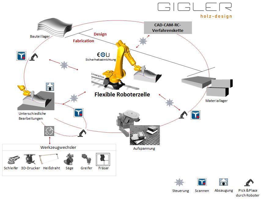 (c) Gigler Holz Design