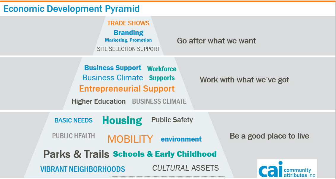 Economic Development Pyramid.png