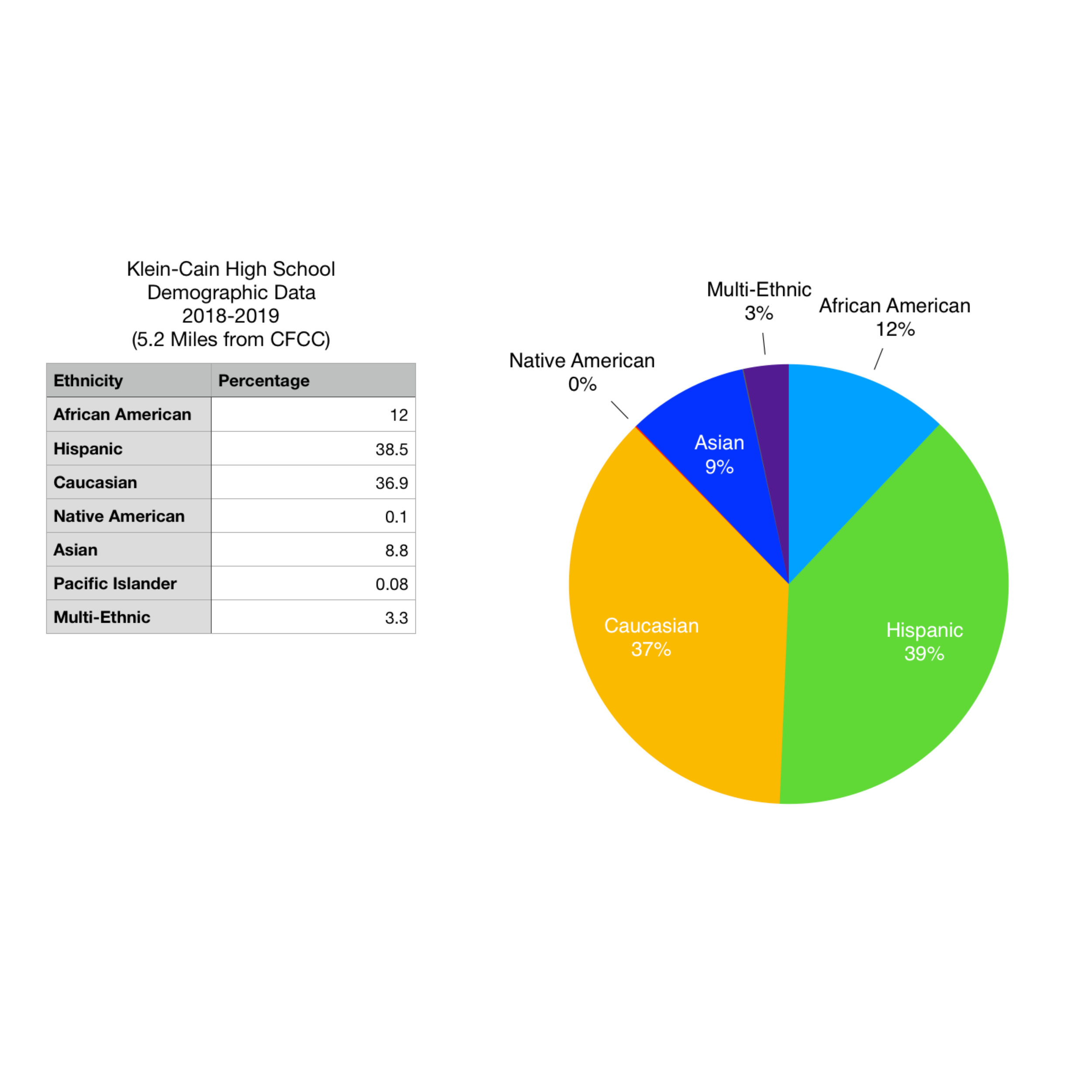 Klein-Cain Data.jpg