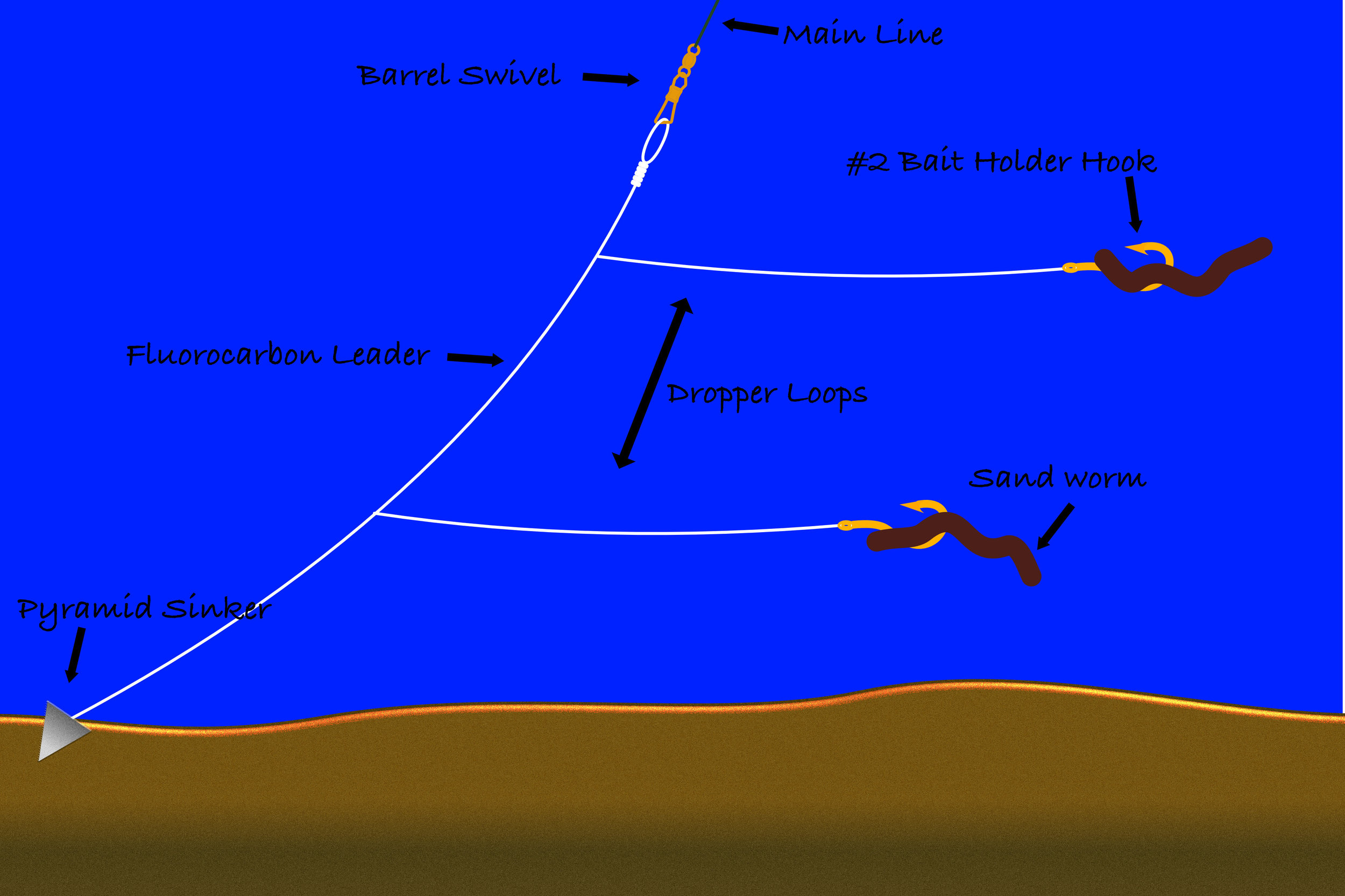 A High/Low Bottom Fishing Rig.