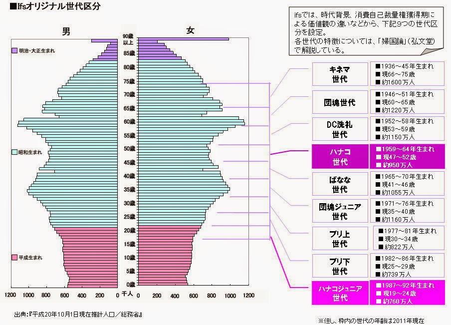ハナコ世代分布図.jpg