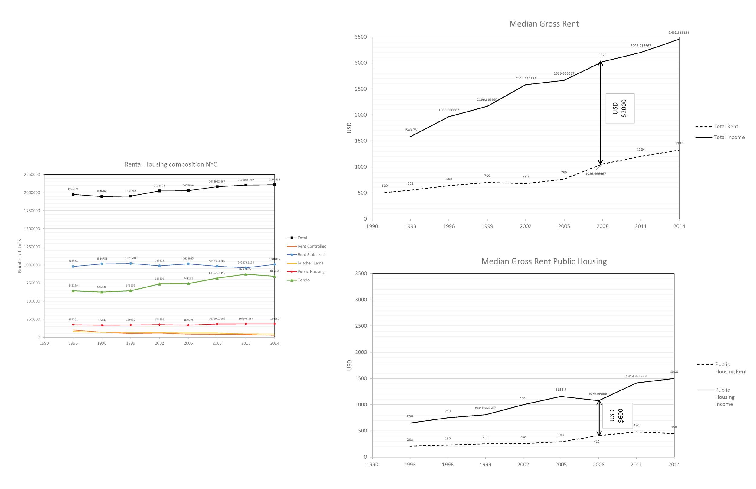 Comparison of New York and Bronx citizen income