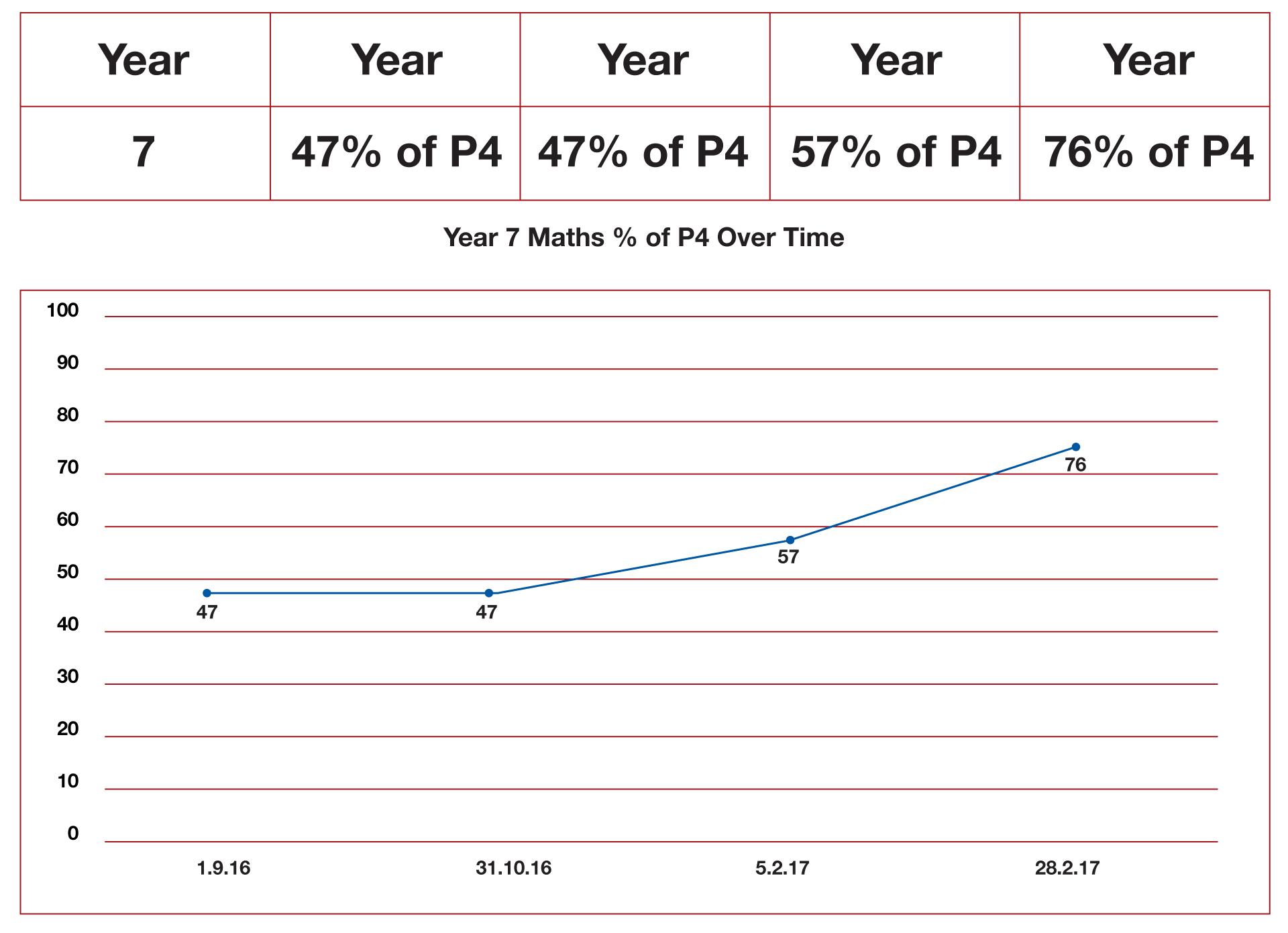 Year 7 Maths Catch Up Progress