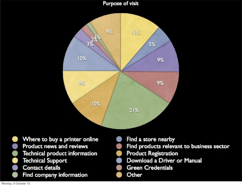 Pie chart showing the reasons why people visit the Brother website