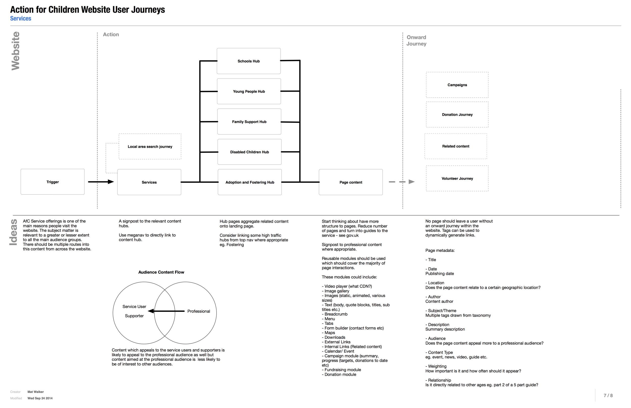 Example user journey