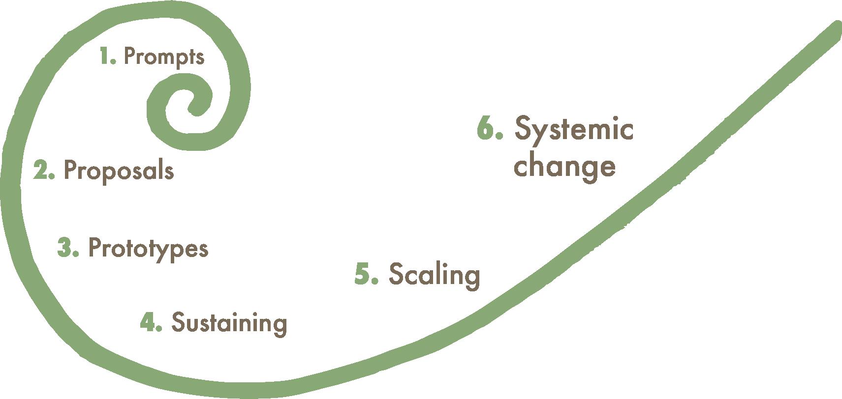 Social Innovation Spiral