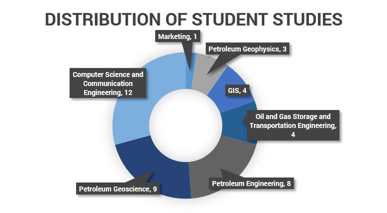 studentstudiesgraph.PNG