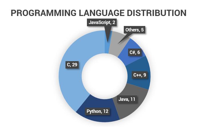 programminglanguage-graph.PNG