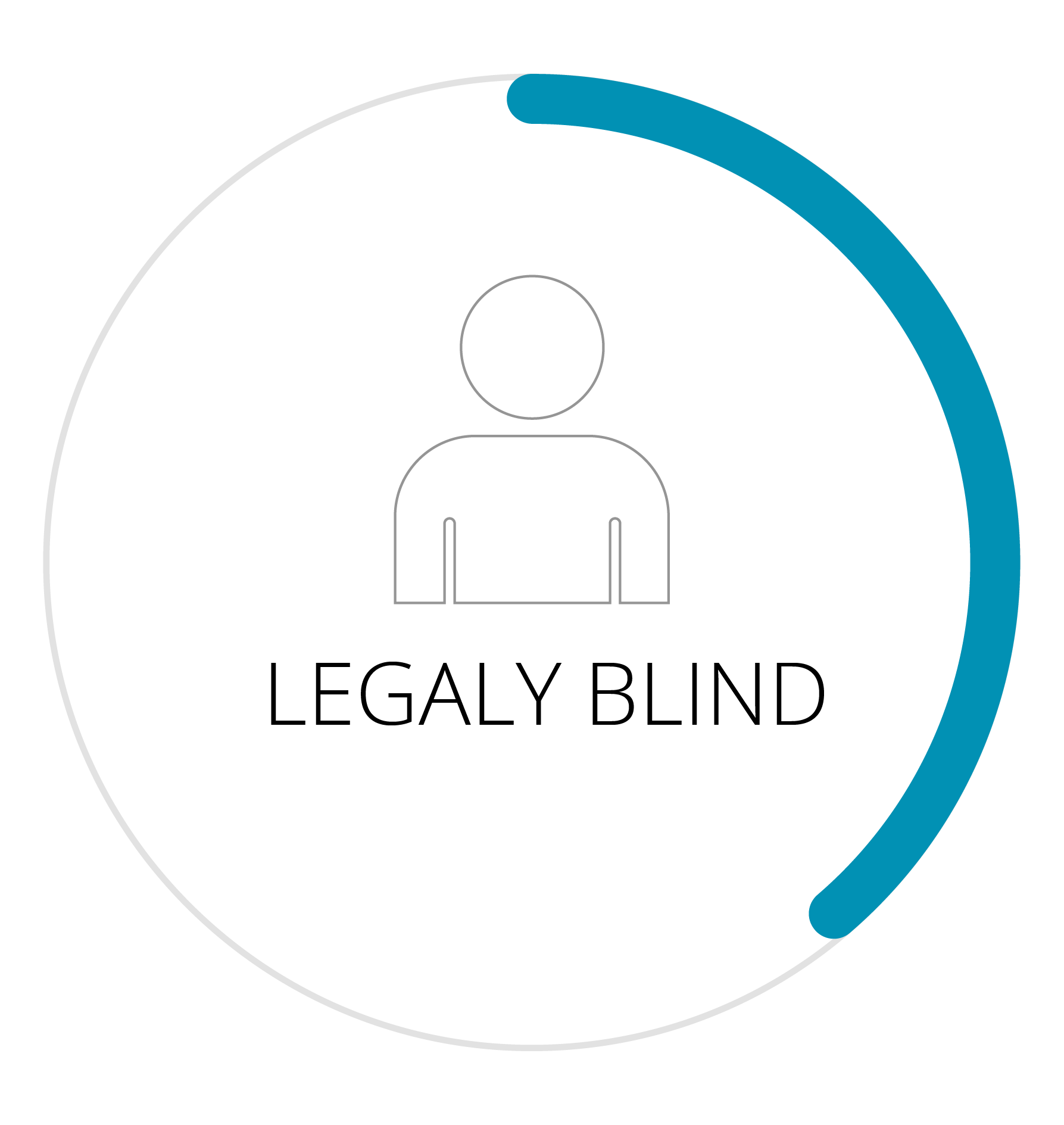 1.3 MILLION PEOPLE ARE LEGALLY BLIND. BEST CORRECTED VISION OF 20/200