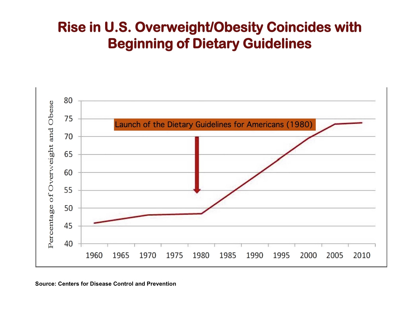 1 - DGAs begin and Obesity in US_revised.jpg
